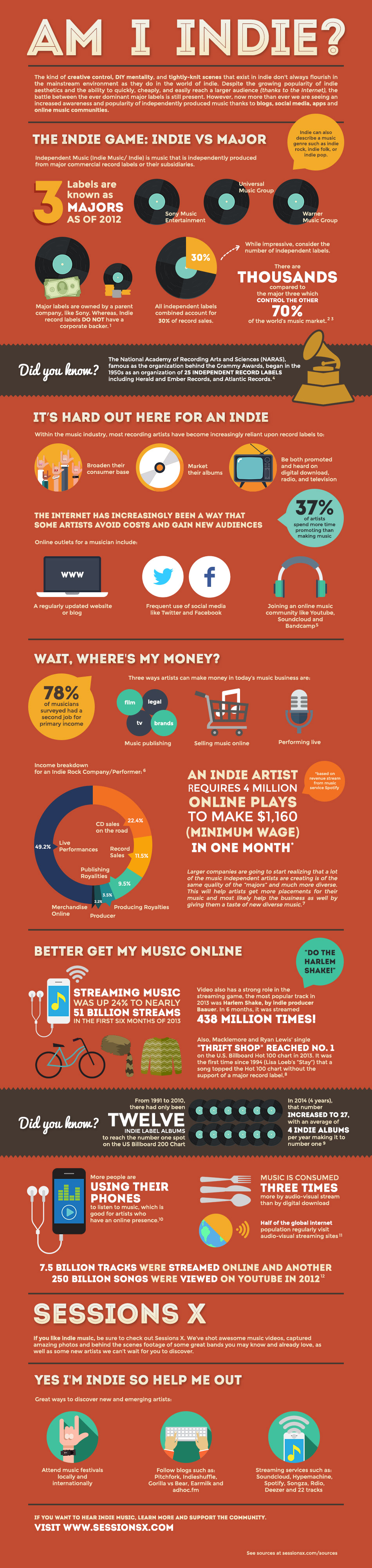 What is Indie Music?