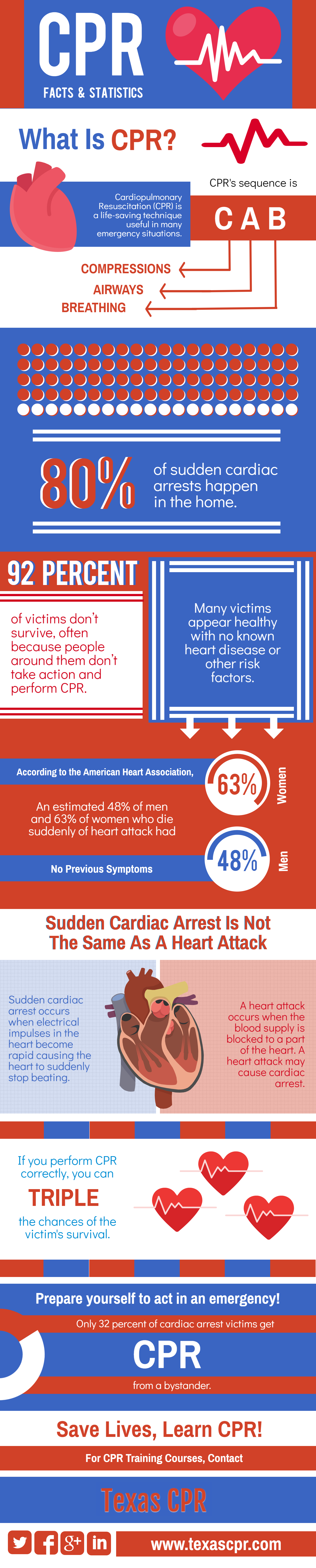 Where to get cpr training infographicsonly reader interactions xflitez Gallery